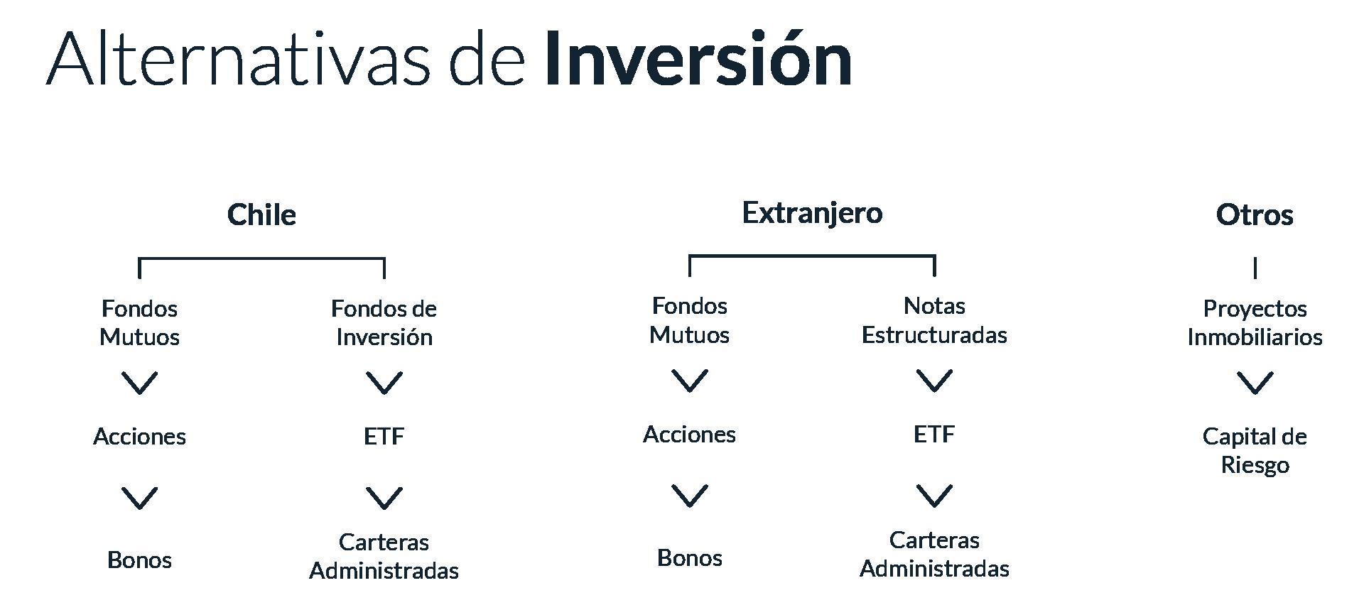 alternativas-inversion-01